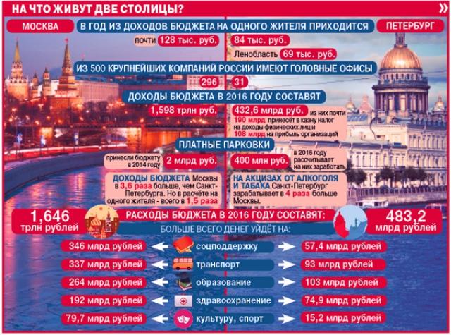 Бюджеты Санкт-Петербурга и Москвы.