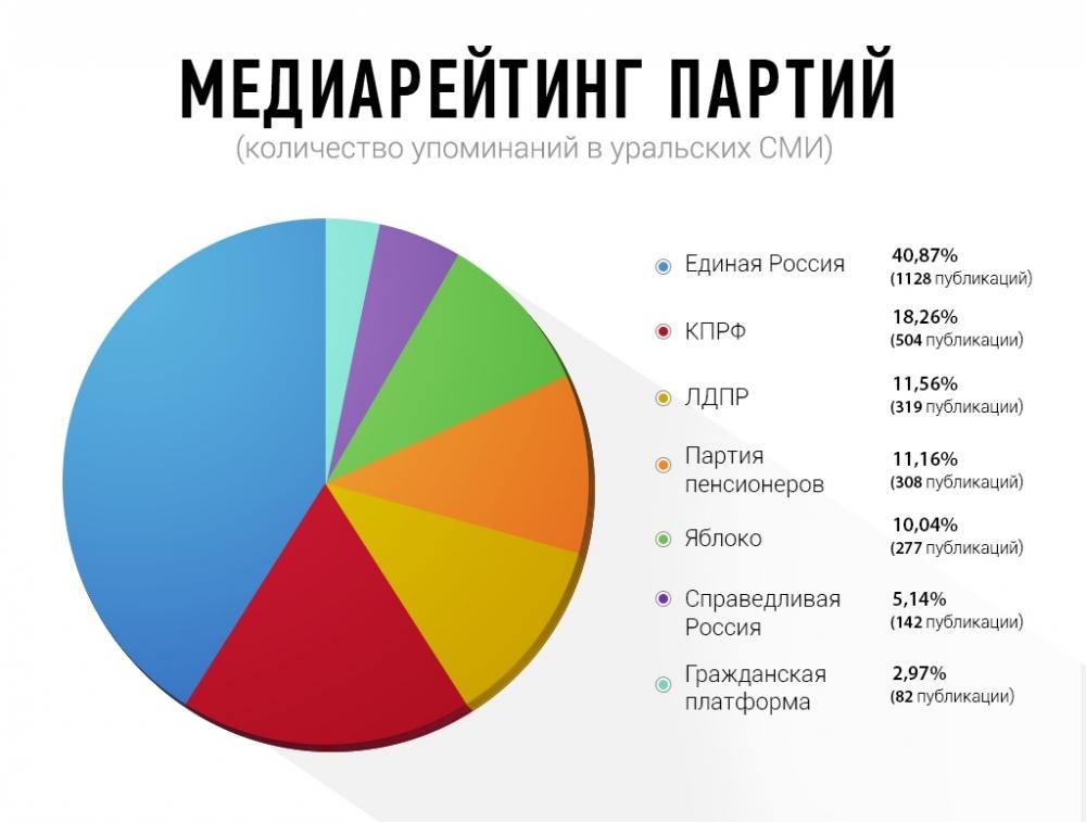 Медиарейтинг партий.