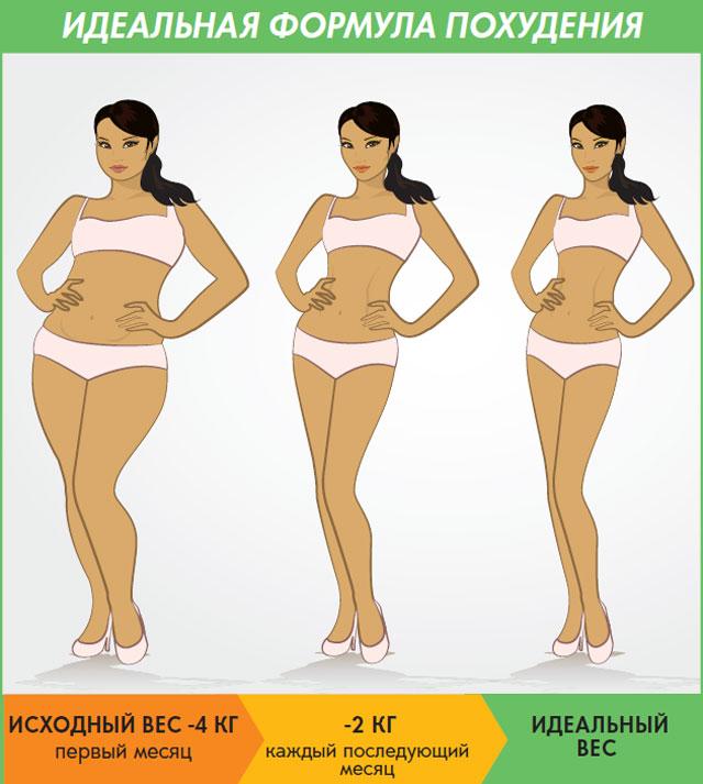 эффективная диета для похудения после 40 лет