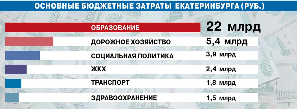 Основные бюджетные затраты  Екатеринбурга