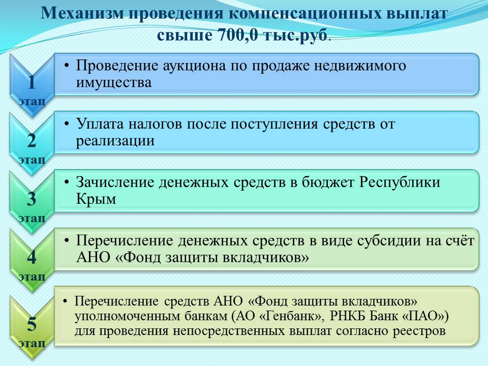 Схема выплаты вкладов
