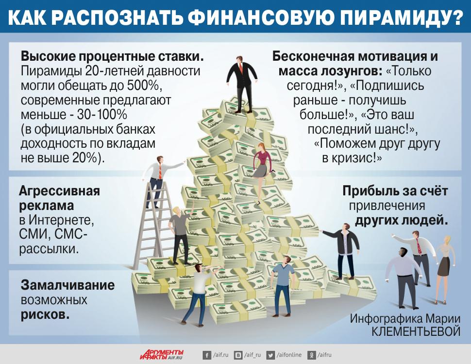 Как распознать финансовую пирамиду? Инфографика