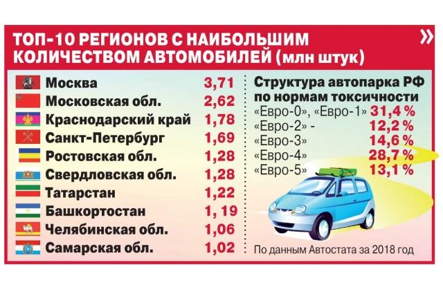 90 % загрязнения воздуха приходится именно на автотранспортные средства.