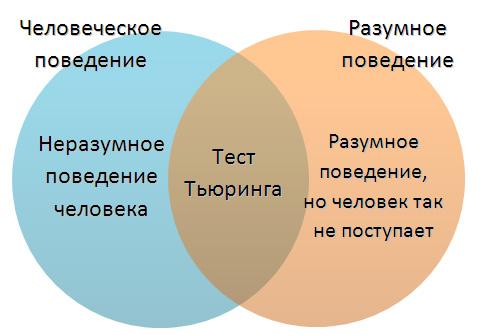 Диаграмма: поведение человека и разумное поведение