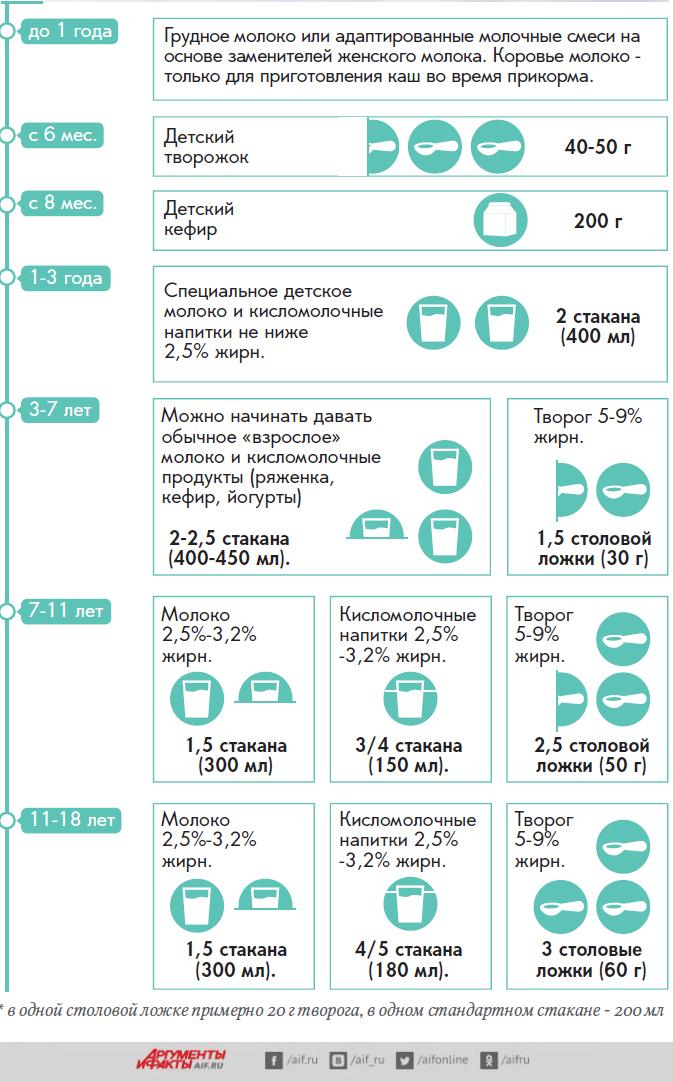 Молоко детям, инфографика