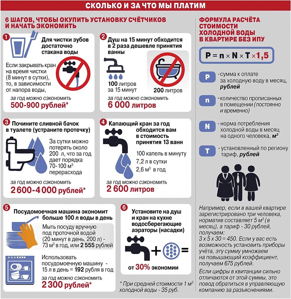 Инфографика «Сколько и за что мы платим».