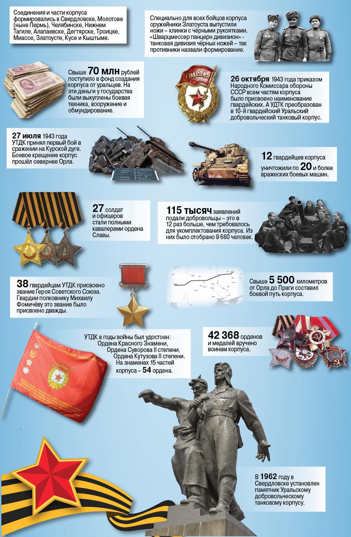 уральский добровольческий танковый корпус юбилей