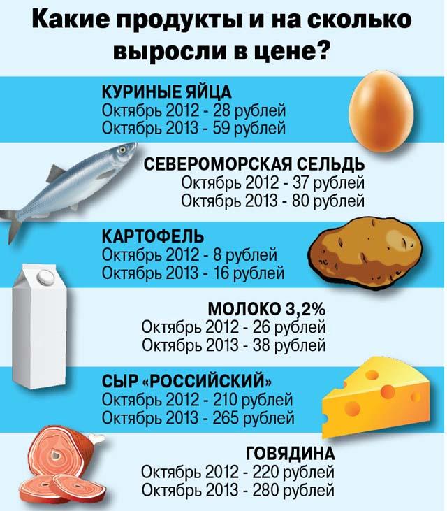 Какие продукты подорожали. Инфографика