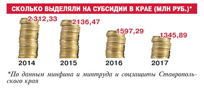 жилищные субсидии, Ставропольский край,
