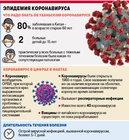 Инфографика об уханьском коронавирусе