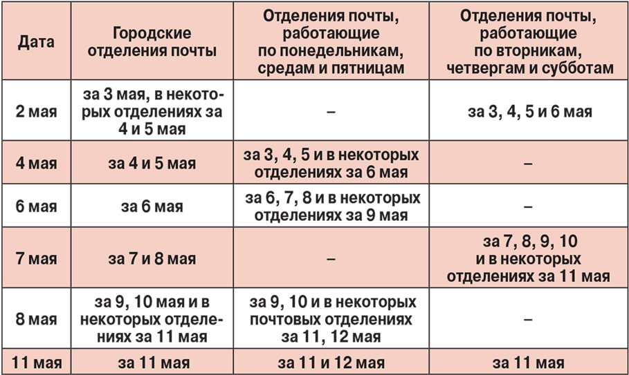 Таблица к пенсиям