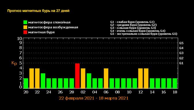 Прогноз магнитных бурь на февраль-март 2021 года
