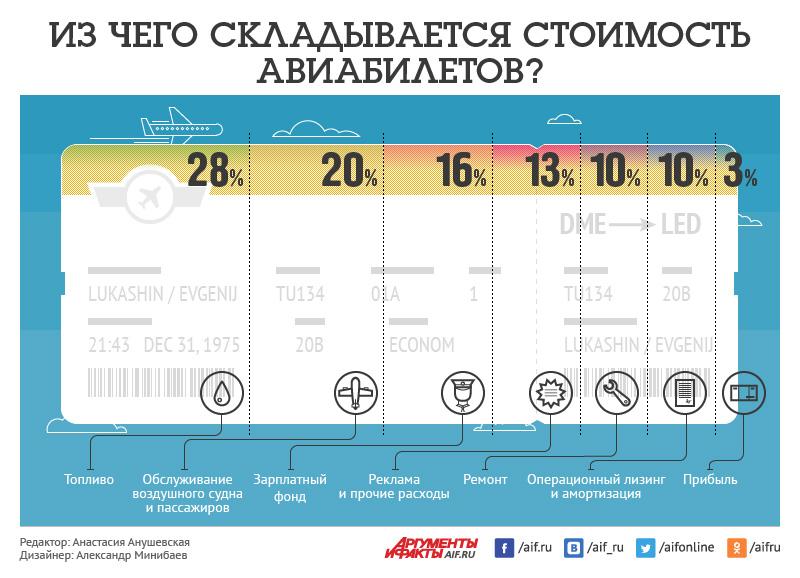Из чего складывается стоимость авиабилетов? Инфографика