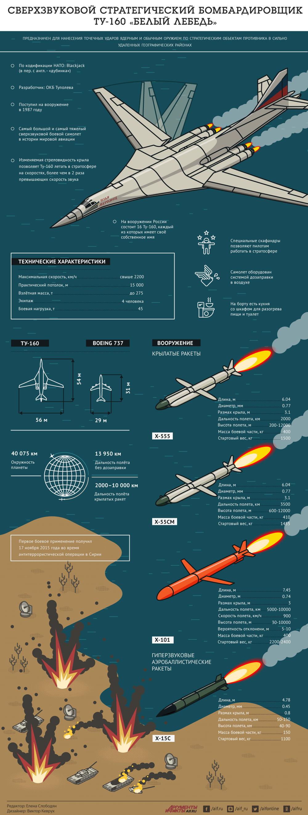 Сверхзвуковой бомбардировщик Ту-160 «Белый лебедь». Инфографика