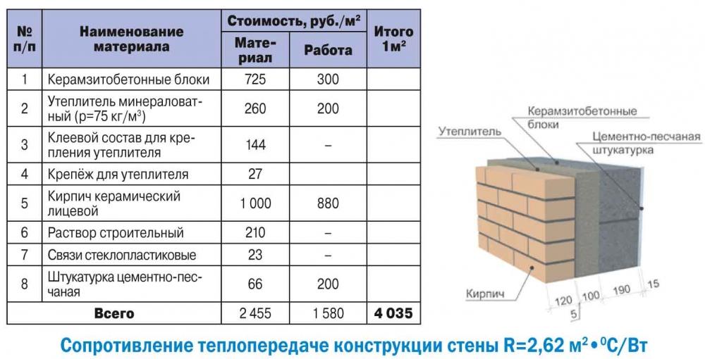 цены на кладку пеноблока