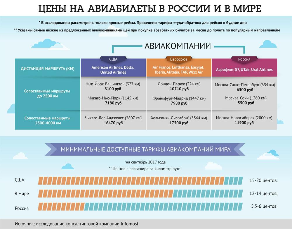 Цены на авиабилеты в России и мире. Инфографика