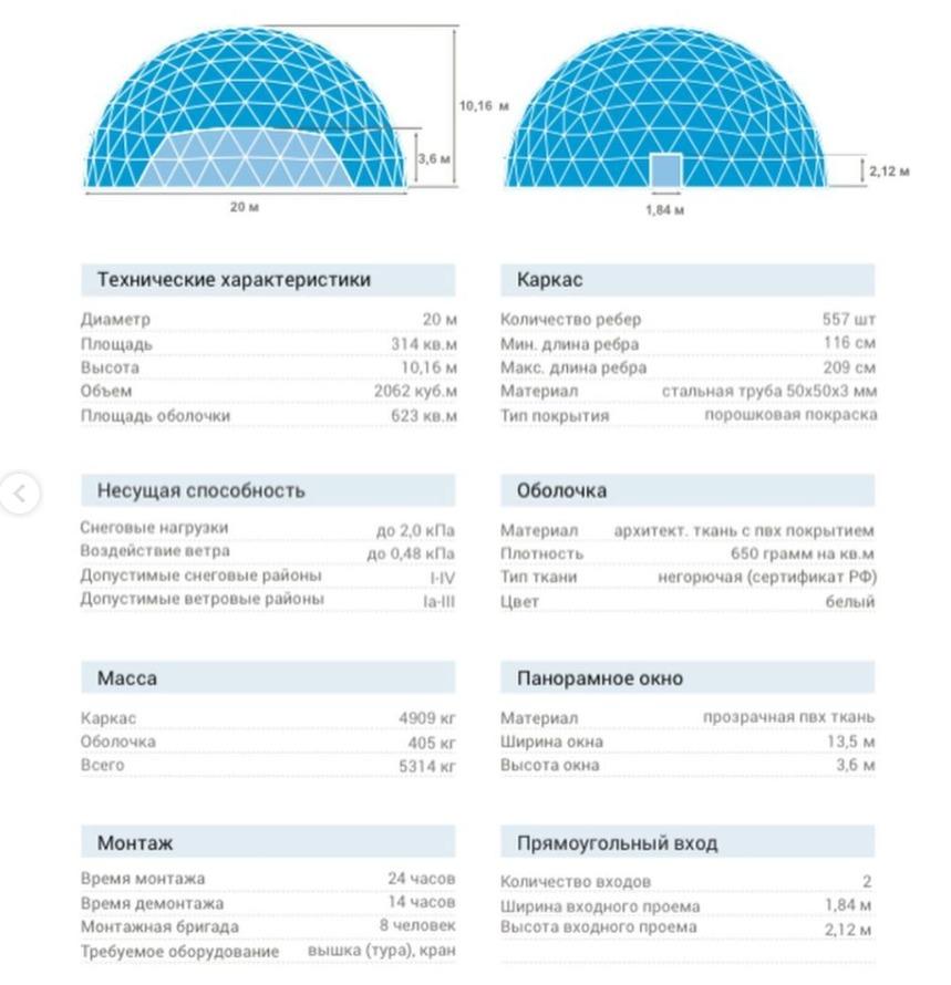 Характеристики купольного проекта.