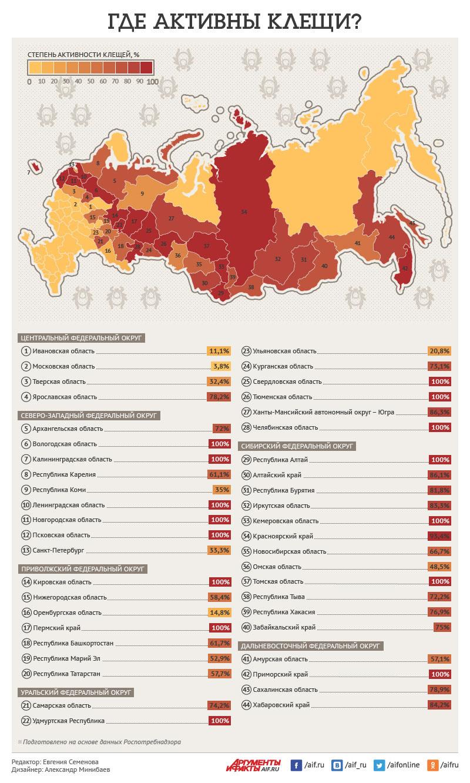 Клещи. Инфографика