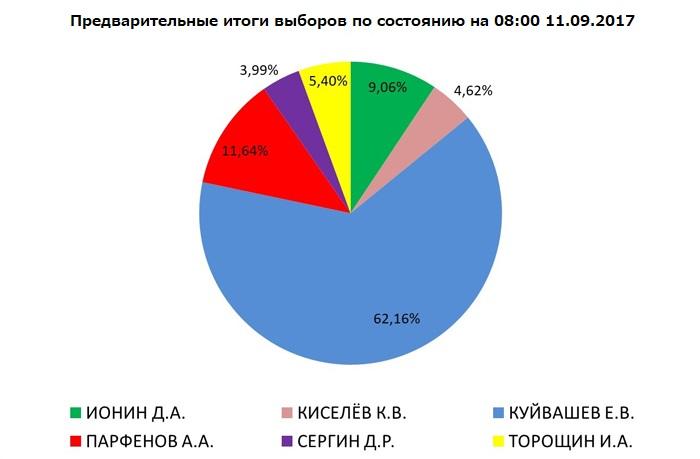 Итоги выбров губернатора Свердловской области