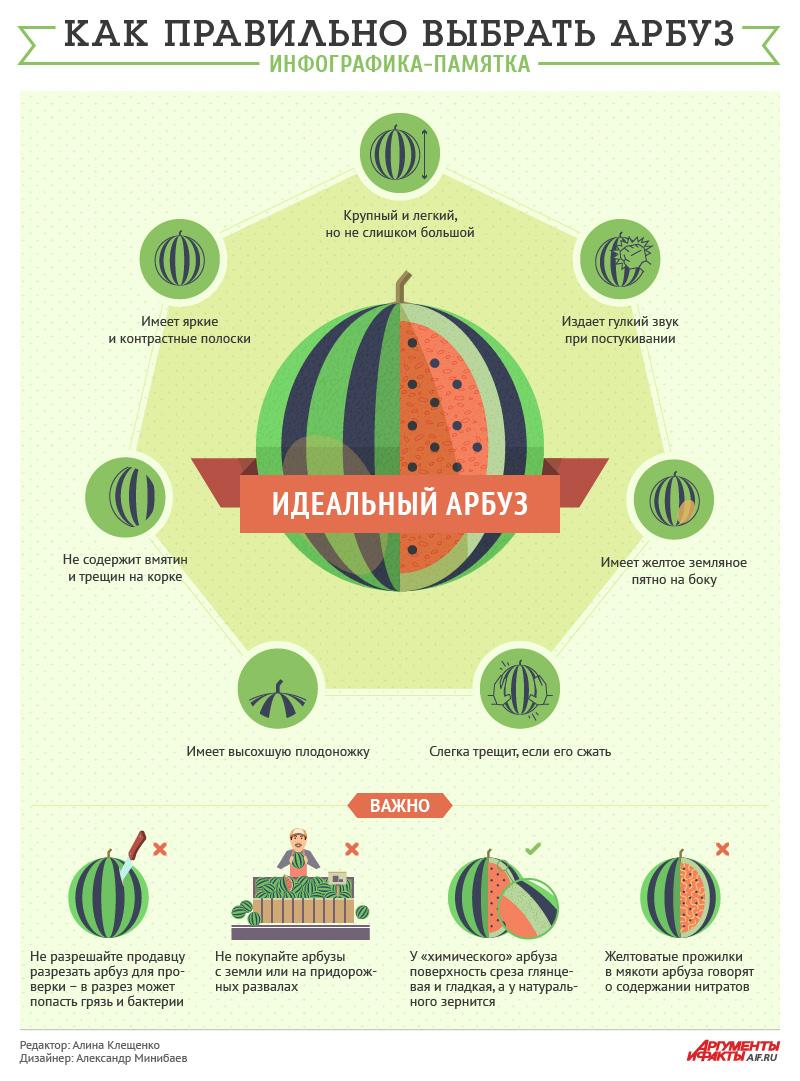 Как выбрать арбуз. Инфографика
