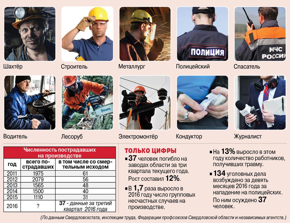 Самые опасные профессии на Среднем Урале.