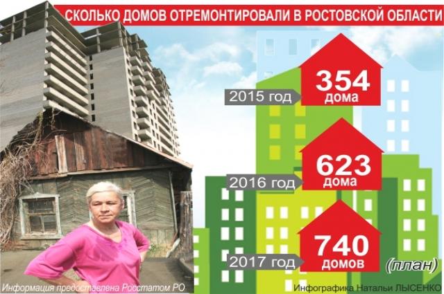 Фонд капитального ремонта Ростовской области злоупотребляет размером предельной стоимости услуг. Высчитывается максимальная цена на тот или иной вид работ по какой-то непонятной и нигде не опубликованной методике.