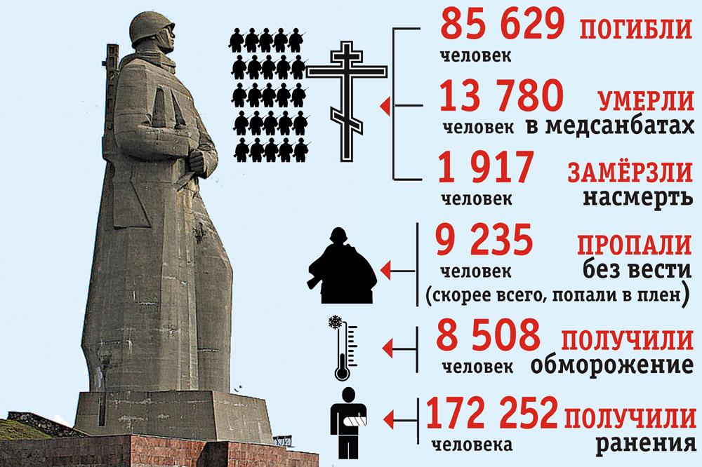 Инфографика. Война в Заполярье