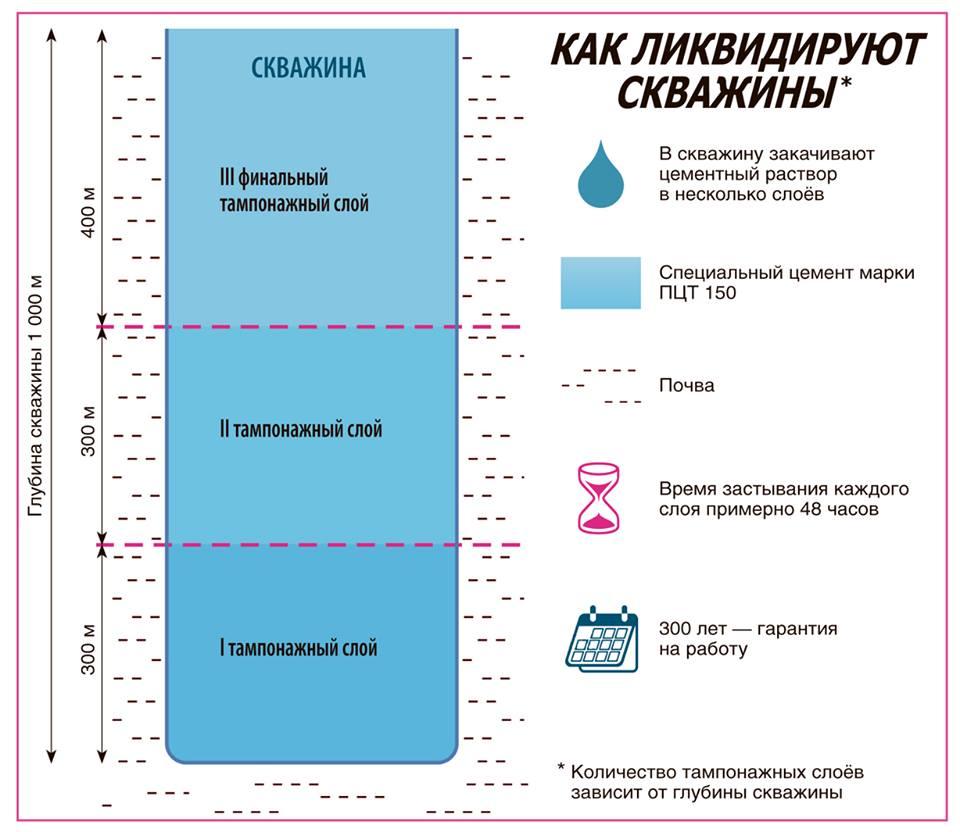 Как ликвидируют скважины