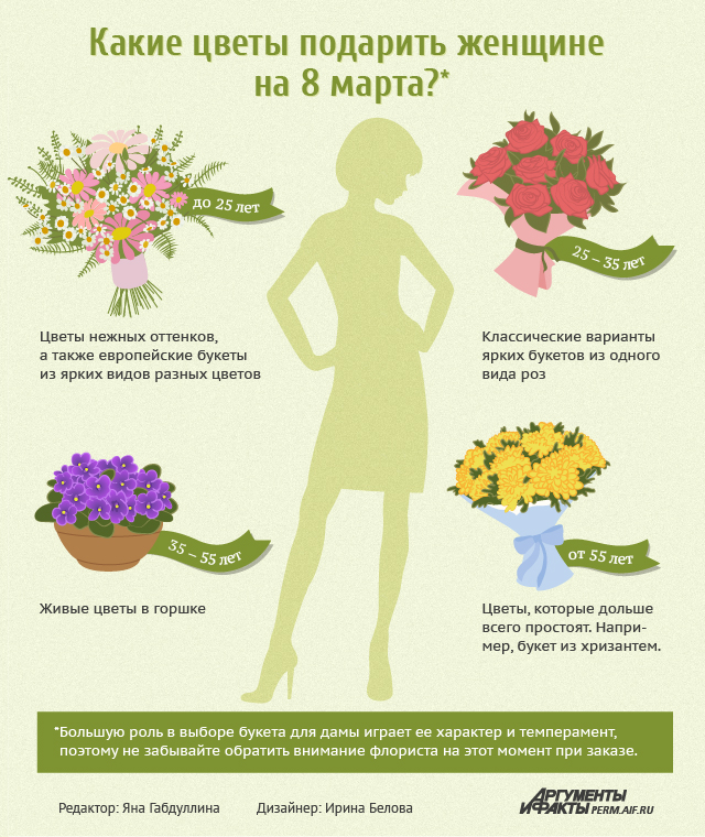 Инфографика о цветах