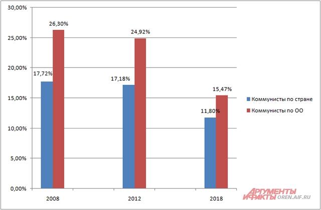 Процент за КПРФ на президентских выборах 2008, 2012 и 2018 гг.
