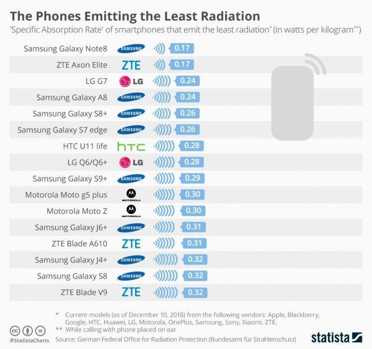 Важный коэффициент. На что нужно обратить внимание при выборе смартфона?