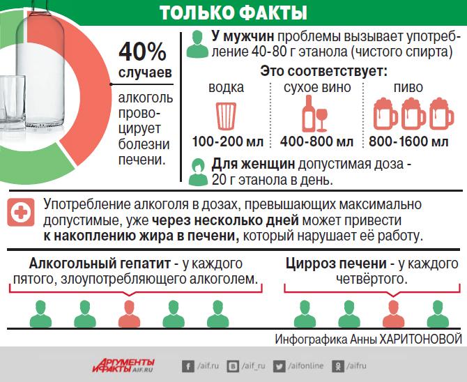 Печень, алкоголь, инфографика