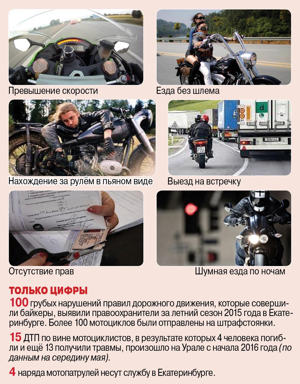 Нарушения уральских мотоциклистов.