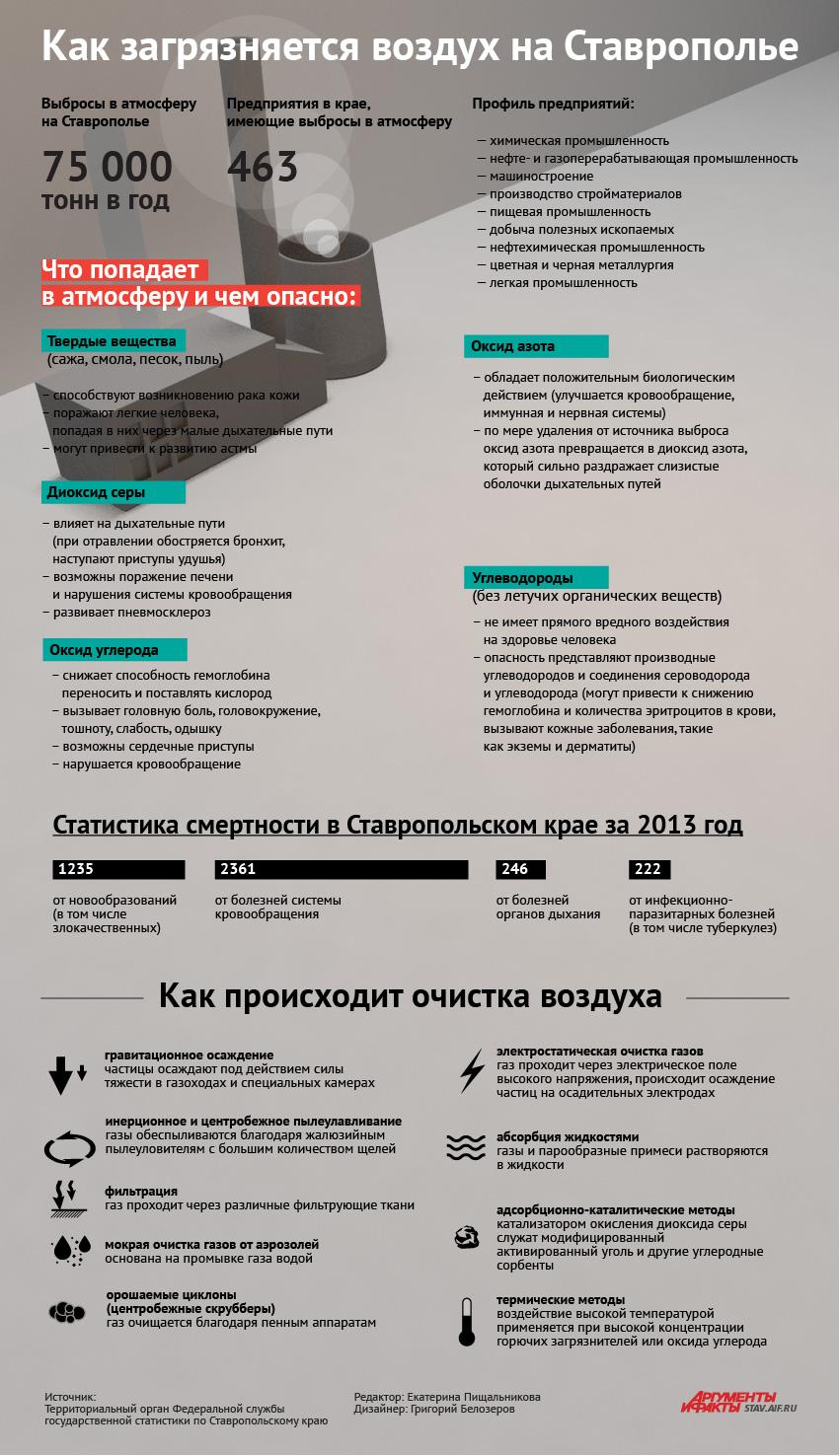как в ставропольском крае загрязняется воздух