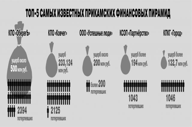 В этом году в Перми поставили судебные точки в двух громких процессах по финансовым пирамидам.