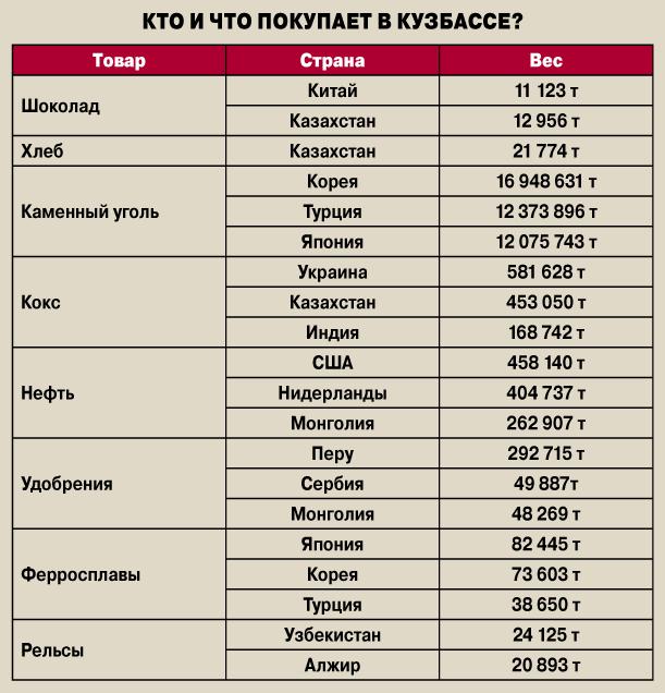 Структура кузбасского экспорта