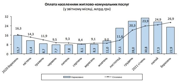 Оплата населения за коммунальные услуги.