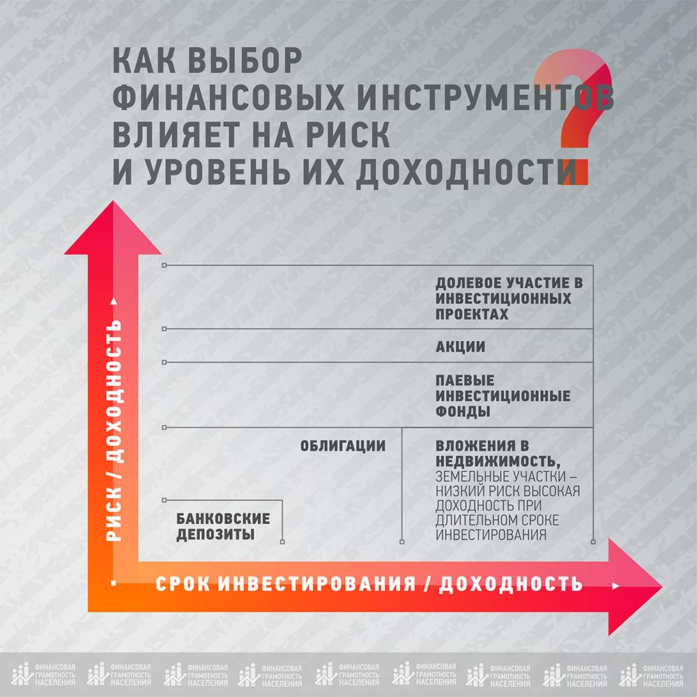 Финансовая грамотность Волгоград