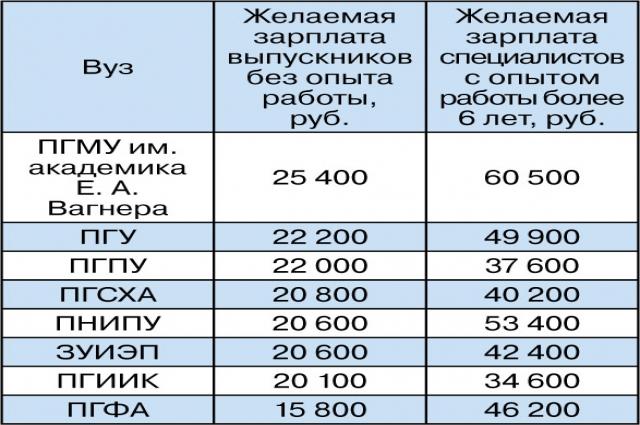 Зарплатные ожидания выпускников пермских вузов.