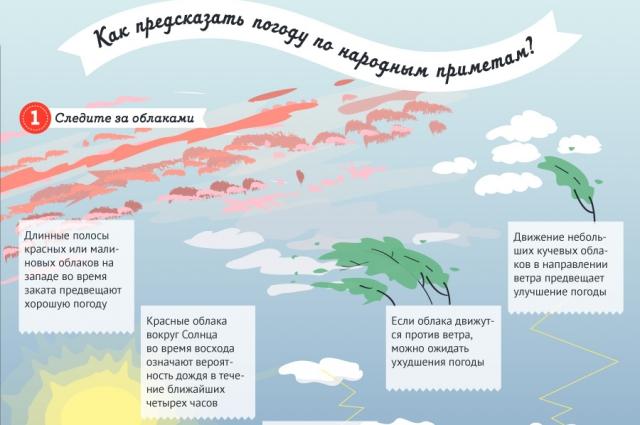 Как предсказать погоду по народным приметам?
