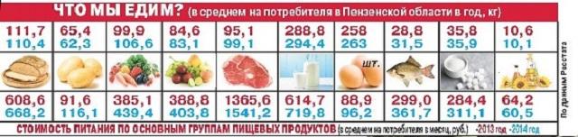 Таблица годового потребления продуктов усредненным пензенцем.