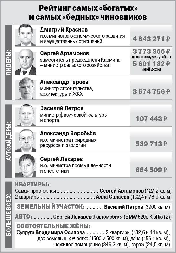 Инфографика доходы чиновников