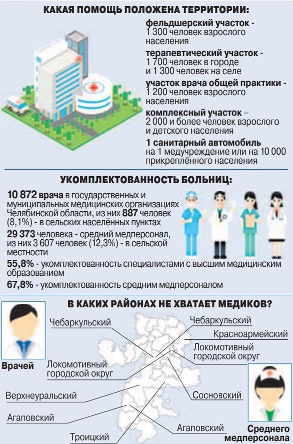 количество медиков