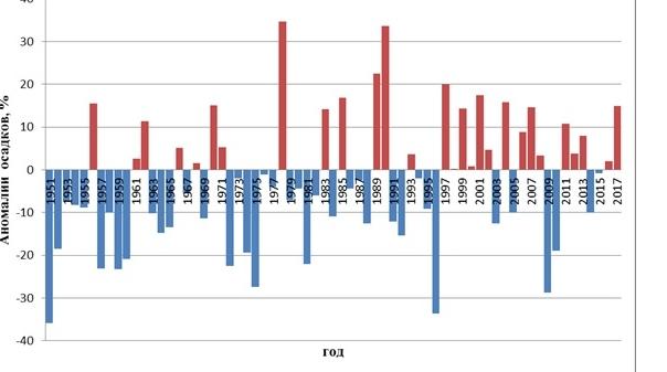 Избыток и дефицит осадков по годам.