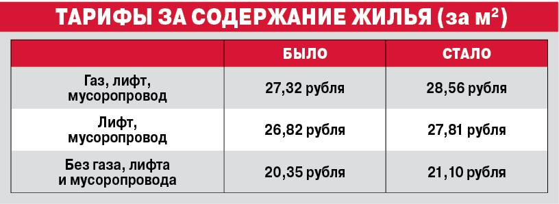 Тарифы за содержание жилья (за кв.м).