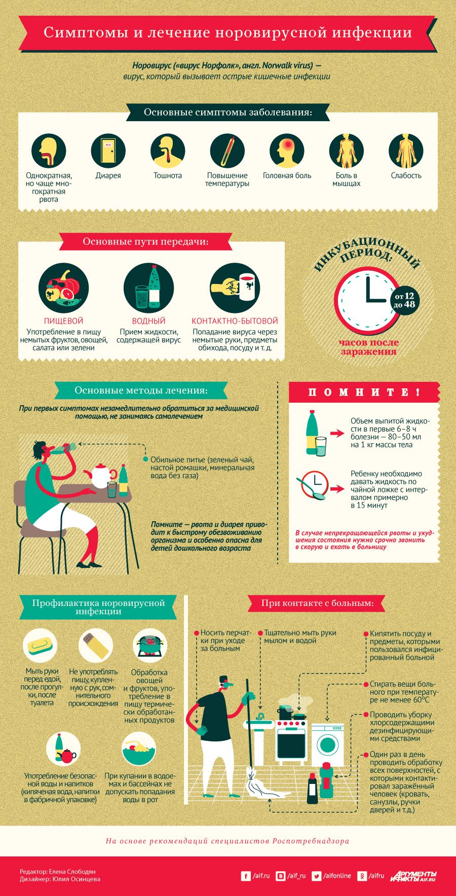 Симптомы и лечение норовирусной инфекции. Инфографика