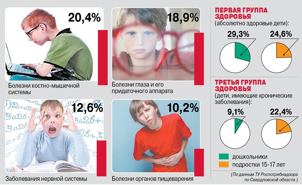 «Профессиональные» болезни школьников.
