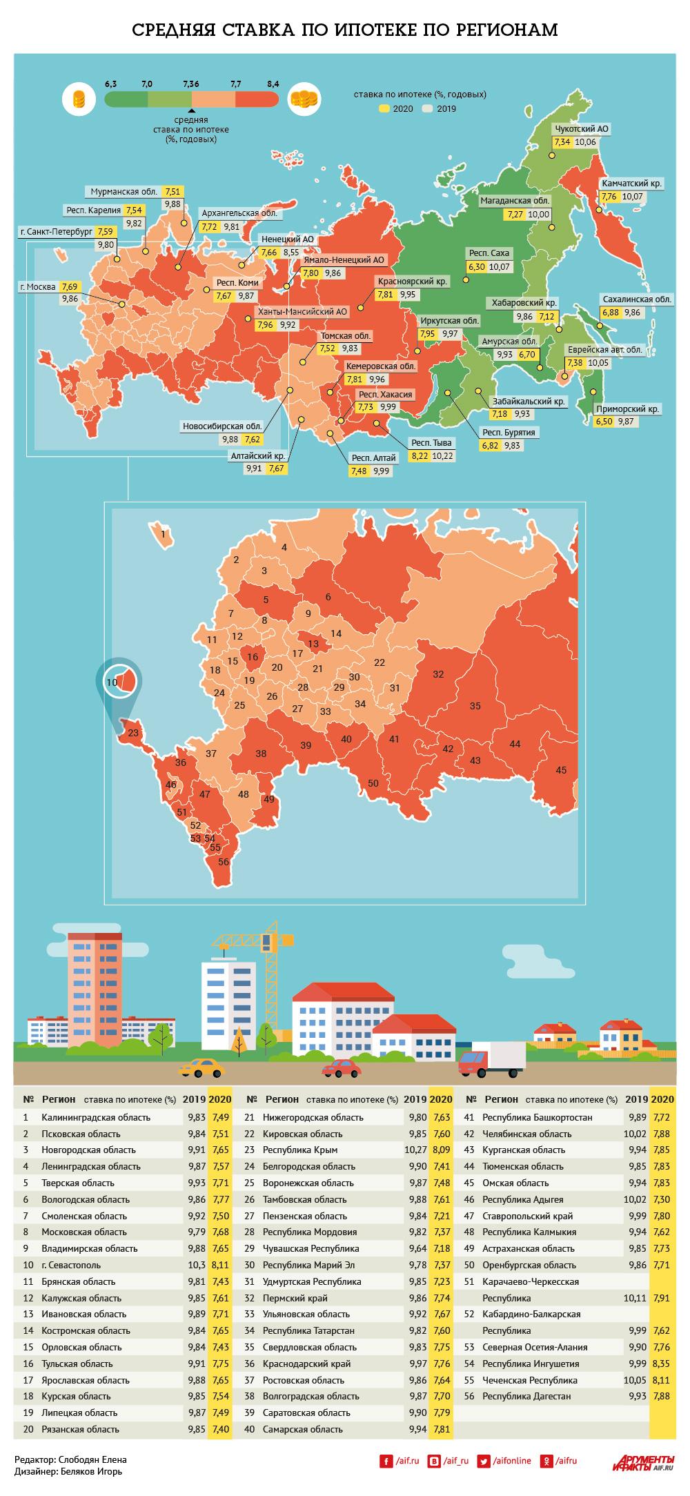 Средняя ставка по ипотеке в регионах. Инфографика