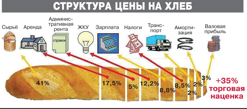 структура цены на хлеб