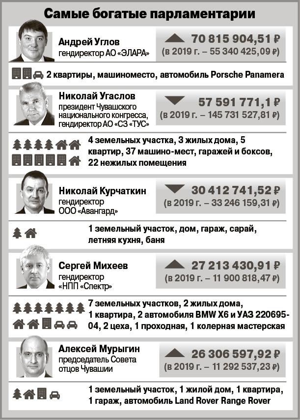 доходы депутатов госсовета чувашии